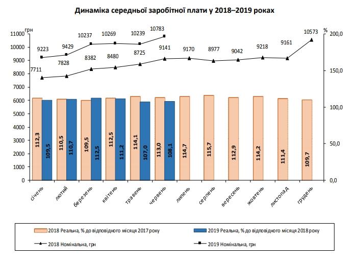 Середня зарплата в Україні зрівнялася з довоєнним рівнем