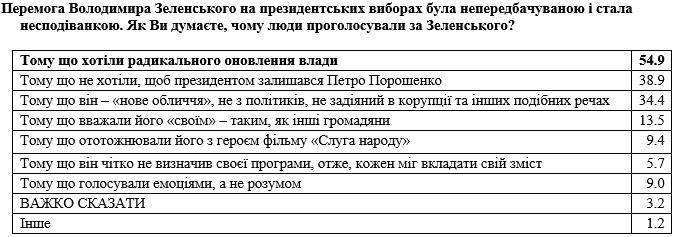 В українців запитали, чому вони проголосували за Зеленського. РЕЗУЛЬТАТИ ОПИТУВАННЯ