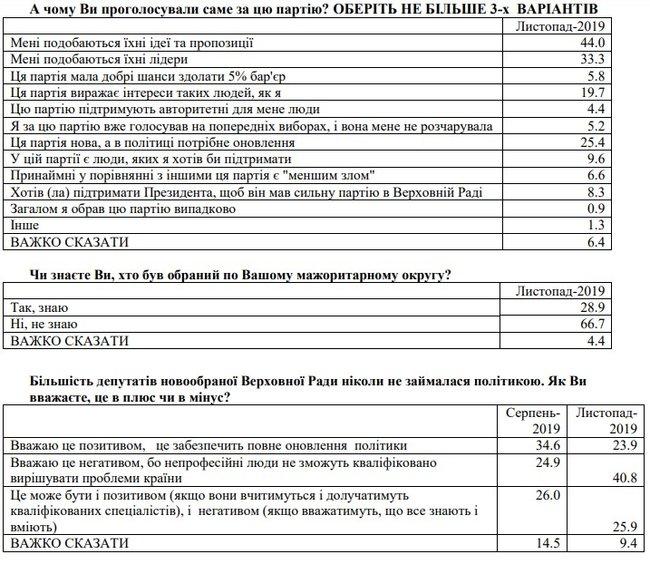 Опитування: українці стали в два рази гірше ставитися до дій Зеленського