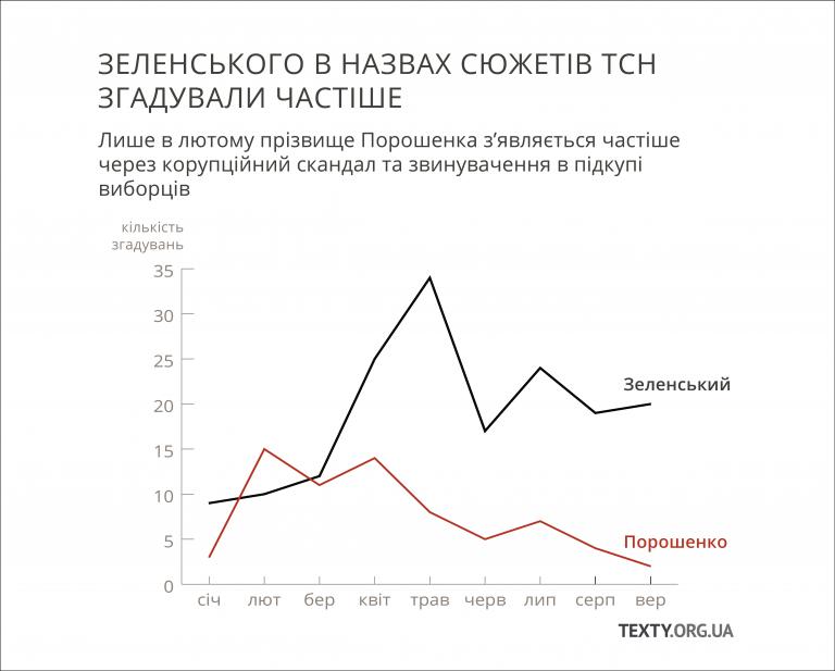 Меньше негативу: у мережі показали, як ТСН маніапулює телеглядачами. Інфографіка