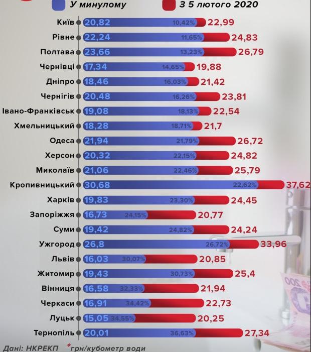 """Влада приготувала українцям новий """"сюрприз"""" у платіжках за воду"""