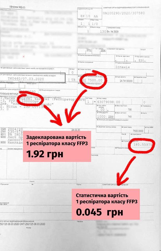 Нефьодов дозволив вивезти з України до Іспанії респіраторів на 14 млн гривень без сплати податків. ФОТО