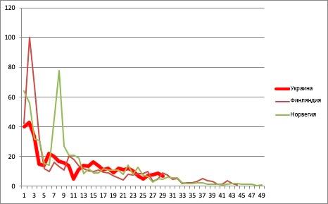 COVID-19: Почему правительственные данные по количеству смертей являются манипуляцией