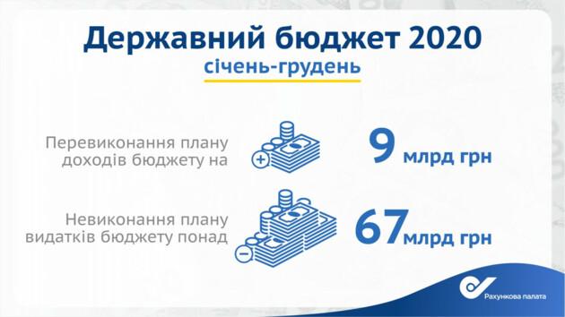 Дефіцит бюджету України виявився рекордним за 10 років