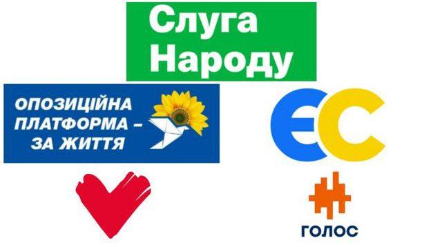 """Порошенко скоротив розрив із Зеленським, його партія на першому місці – КМІС та """"SOCIS"""""""