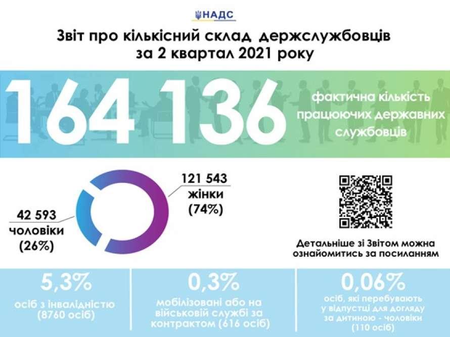 Нацагентство назвало кількість держслужбовців в Україні